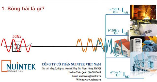 Sóng hài và những ảnh hưởng của sóng hài tới hệ thống điện.